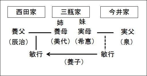 西田家系図