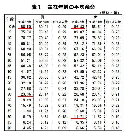 日本人の平均寿命の推移【過去100年間】