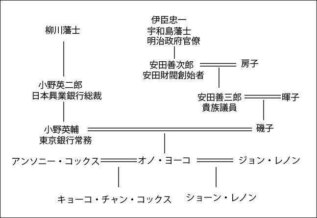 オノヨーコ系図
